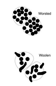 Classically speaking there are 2 types of yarn. Woolen spun, and Worsted Spun. Spinning Wool, Hand Spinning, Weaving Yarn, Tapestry Weaving, Funny Tattoos, Knitting Stitches, Cross Stitches, Wool Applique, Fibres