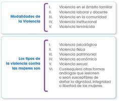 clases de violencias que existen - Buscar con Google