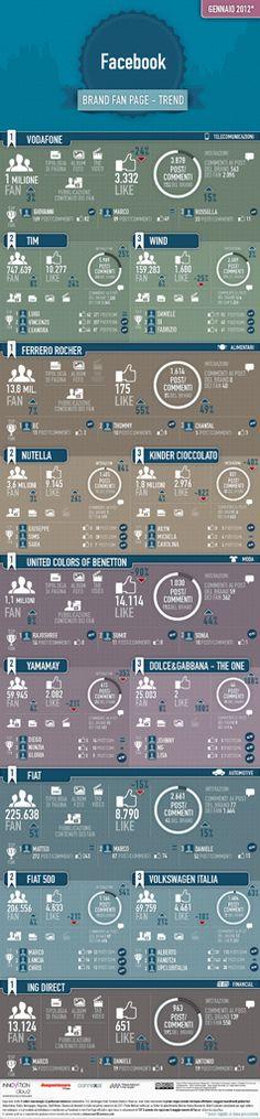 Top Brand Facebook fan page Italia
