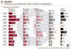 El consumo de los hogares se mantiene