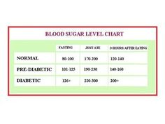 Healthy #BloodSugarLevels for Non Diabetics vs Diabetics