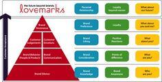 Customer based brand equity model - pinned by @oriol_flo