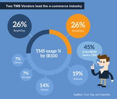 TMS for eCommerce