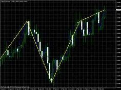 C Zigzag indicator for Fibonacci or Elliott wave fanns.