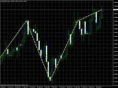 C Zigzag indicator for Fibonacci or Elliott wave fanns.