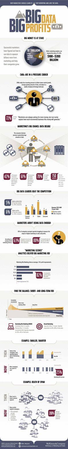 Big Data und Social CRM Trend 2014 - Nutzung von digitalen Kundendaten für das Marketing [Infografik]