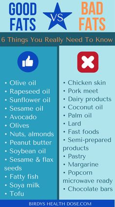 """Fats are an important part of a healthy diet. Our body needs fat for optimal functioning.  In this article, you will find the 6 most important things about the """"Good"""" Fats and the """"Bad"""" Fats, what foods contain """"good"""" and """"bad"""" fats, and also 5 tips about how you can adopt a healthy diet."""