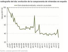 Evolución compraventas España hasta Enero 2013