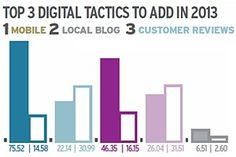 #Marketing #Strategy - Some 91% of national brands say they plan to spend more or the same on local marketing (i.e., campaigns directed at customers in their local markets) in 2013 compared with...