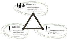 Fünf Trends in Portalen der nächsten Generation. (Die Vorhersage passt allerdings vortrefflich zum Vorhersagenden, wie das halt meistens so ist. Trotzdem sind die Trends nicht von der Hand zu weisen.)(1) User Experience(2) Lean Portal (weniger Komplexität)(3) Besseres Geschäft durch Kollaboration(4) Digitales Marketing(5) Multi-Plattform Erlebnisse
