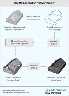Mesh generation is the process of creating polyhedral or polygonal mesh that is typically approximate to a geometric domain. The application of mesh generation encompasses rendering to physical or computer simulations such as Computational Fluid Dynamics or Finite Element Analysis.