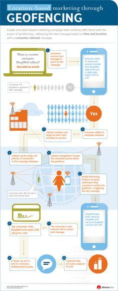 Marketing géolocalisé : une infographie explique simplement le concept de geofencing publicitaire
