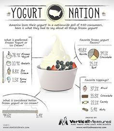 Frozen yogurt facts!