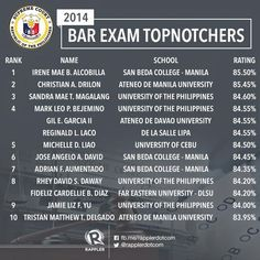The 2014 Bar Exam Results are out! Bar Exam Results, School Rating, Philippine News, Whats New, Photo Credit, University, Names, Twitter, Colleges