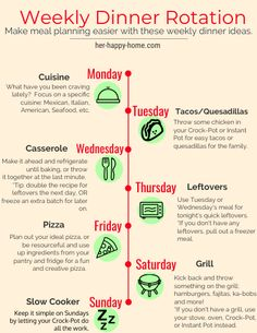 Weekly Dinner Rotation Meal Planning Dinner Rotation Theme Dinners Dinner Nights healthymealplans is part of Meals for the week - Planning Menu, Monthly Meal Planning, Family Meal Planning, Family Meals, Meal Planning Recipes, Budget Recipes, Menu Planning Printable, Monthly Menu, Group Meals