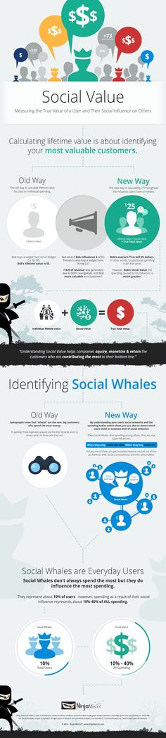 Infographic: Social Value: Measuring the True Value of a User [INFOGRAPHIC] #socialmedia