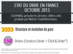 le Drive en France, nouvel eldorado ? Chiffres Nielsen #drive #ecommerce #vad