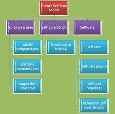 Description of the Model - Dorothea Orem's Self-Care Theory Nursing Theory, Study Motivation, Nursing Students, Self Care, Psychology, Product Description, Medical, Education, Psicologia