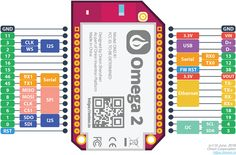 Linux Computer with Wi-Fi, Made for IoT Pi Projects, Arduino Projects, Computer Programming, Computer Science, Linux, Raspberry Pi, D 40, Start Ups, Deep Learning