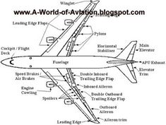 Summary of materials used and their location in Boeing's