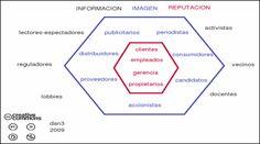 grupos de interés y públicos en estrategias de comunicación (rojo) de imagen (azul) y publicitaria o de relaciones públicas (negro) It Works, Social Media, Chart, Marketing, Advertising, Public Relations, Cocktail Shaker, Management, Social Networks