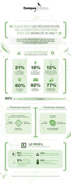 Quels sont les déclencheurs de la création d'entreprise chez les moins de 30 ans? #SmallBusiness #Startup #QuintusMkg