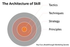 [Best of] The Architecture of A-List Copywriting Skills - Breakthrough Marketing Secrets