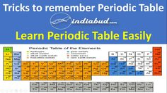 Follow the link to get this editable template this is what i used tricks to learn periodic table easily urtaz Image collections