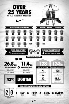 Nike News - Inside Access: 25 years of NCAA Uniform Innovation #NCAA #basketball
