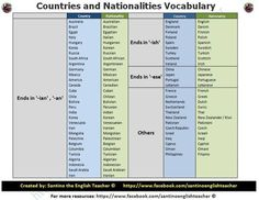 Forum | ________ Learn English | Fluent LandCountries and Nationalities Vocabulary | Fluent Land
