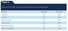 Martínez-Arredondo, J. C., Jofre Meléndez, R., Ortega Chávez, V. M., & Ramos Arroyo, Y. R. (2015). Descripción de la variabilidad climática normal (1951-2010) en la cuenca del río Guanajuato, centro de México [Tabla 6]. Acta Universitaria, 25(6), 31-47. doi: 10.15174/au.2015.799