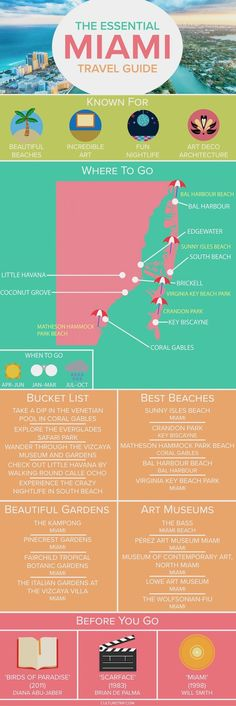 The Essential Travel Guide to Miami (Infographic)
