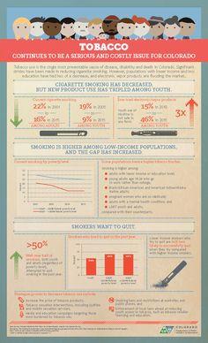 Tobacco use in Colorado: Infographic Health Infographics, Public Health, Colorado, Addiction, Education, Aspen Colorado, Onderwijs, Skiing Colorado, Learning