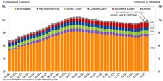 This Is What $11.62 Trillion Worth Of Household Debt Looks Like