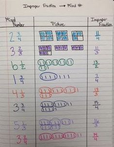 We introduced fractions greater than one by modeling them with pattern blocks and writing them as a mixed number, and also as an imprope...