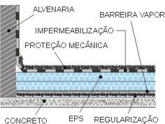 ABRAPEX - Aplicações: Isolamento Térmico de Lajes Impermeabilizadas