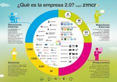 La empresa 2.0 by Zyncro