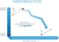 E-cigarettes and Harm Reduction: Where Are We Now and What Next?