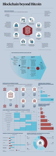 Infographic outlining what blockchain adoption could look like, the 10 key hurdles to adopting blockchain in financial services and more