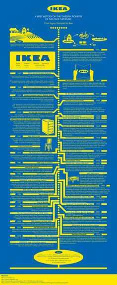 The progression of IKEA, from its beginnings to where it is now. - The progression of IKEA, from its beginnings to where it is now. History Lessons For Kids, Black History Month Activities, History Projects, Business And Economics, History Quotes, History Classroom, Medical History, Data Visualization, About Me Blog