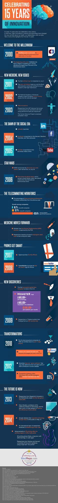 Celebrating 15 Years of Innovation
