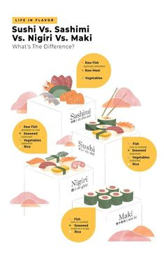 We will break down the basics for sushi, sashimi, nigiri, and maki. The next time you go to your favorite sushi restaurant, you will have all the information you need. Sushi Fish, Nigiri Sushi, Sushi Art, Tempura, Mochi, Sushi Guide, Tapas, Sushi Menu, Japanese Dishes
