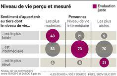 Les Français savent-ils évaluer leur niveau de vie par rapport au reste de la population? Non...