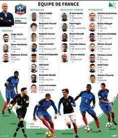 Liste des 23 joueurs de l'équipe de France de football pour le Mondial-2018.