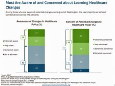 Most Americans Are Concerned About Healthcare Policy and Costs Top the List of Concerns