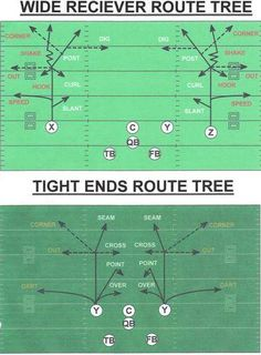 A good defensive back must always trust his technique, and understand wide reciever route combinations, Football Conditioning Drills, Youth Football Drills, Flag Football Plays, Football Defense, Football Training Drills, Football 101, Football Workouts, Patriots Football, American Football