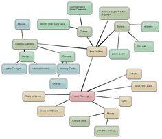 Travel Planning - Mindmap