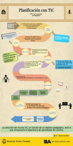 Infografía sobre Planificación con TIC  - InTec.
