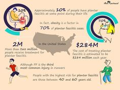 Approximately of people have plantar fasciitis at some point during their life. In fact, obesity is a factor in of plantar fasciitis cases.To understand more about the implications of this, here are some interesting facts and statistics. Plantar Fasciitis Treatment, Second Trimester, Bone And Joint, High Risk, Statistics, Workout Programs, Did You Know, Fun Facts
