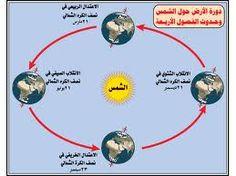 دورة الارض حول الشمس